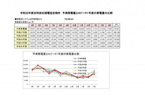令和2年4月30日各年度発電量比較表(グラフ)H26~R1