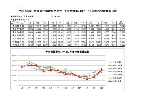 各年度発電量比較表(グラフ)H27・H28・H29 ・H30 ・R1 ・R2
